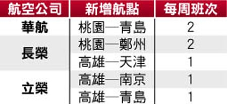 两岸新增航线 高雄直飞南京青岛7月5日开航