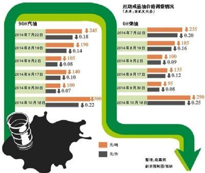 油价调整情况